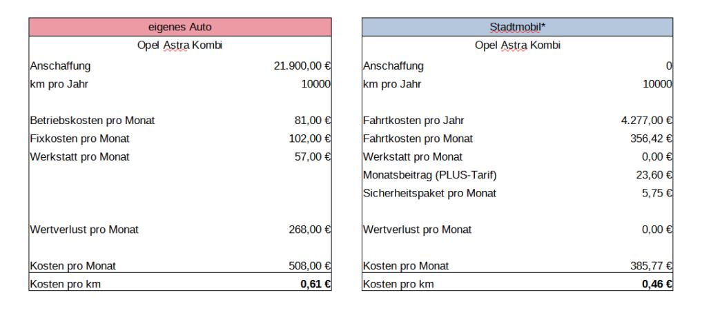 Kostenvergleich CarSharing zu eigenem Auto - von stadtmobil Hannover