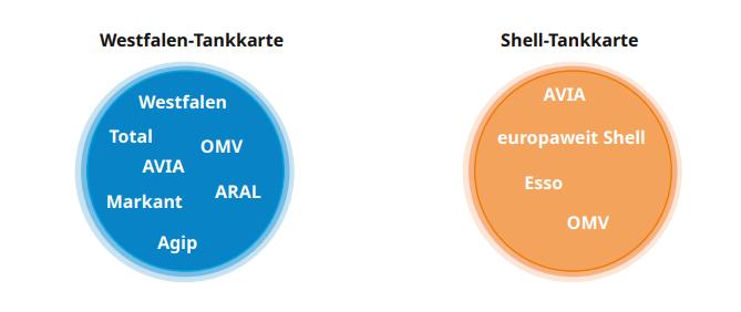 Tankkarte - Westfalen oder Shell-tankkarte bei stadtmobil